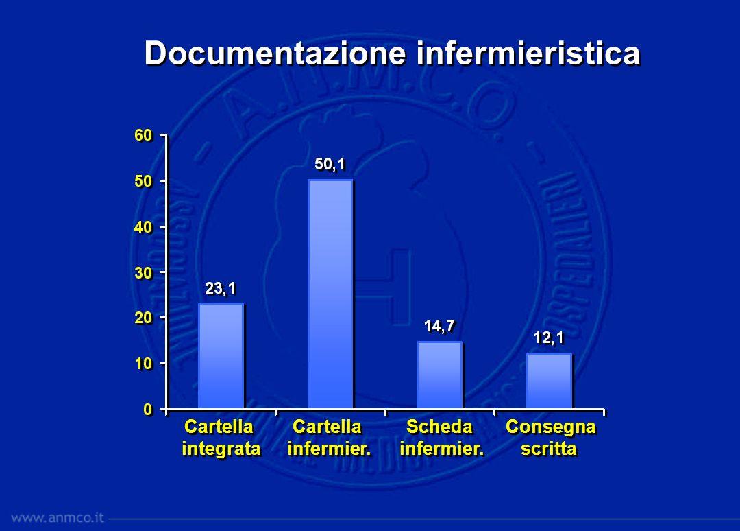 Documentazione infermieristica Cartella integrata Cartella integrata Cartella infermier. Cartella infermier. Scheda infermier. Scheda infermier. Conse