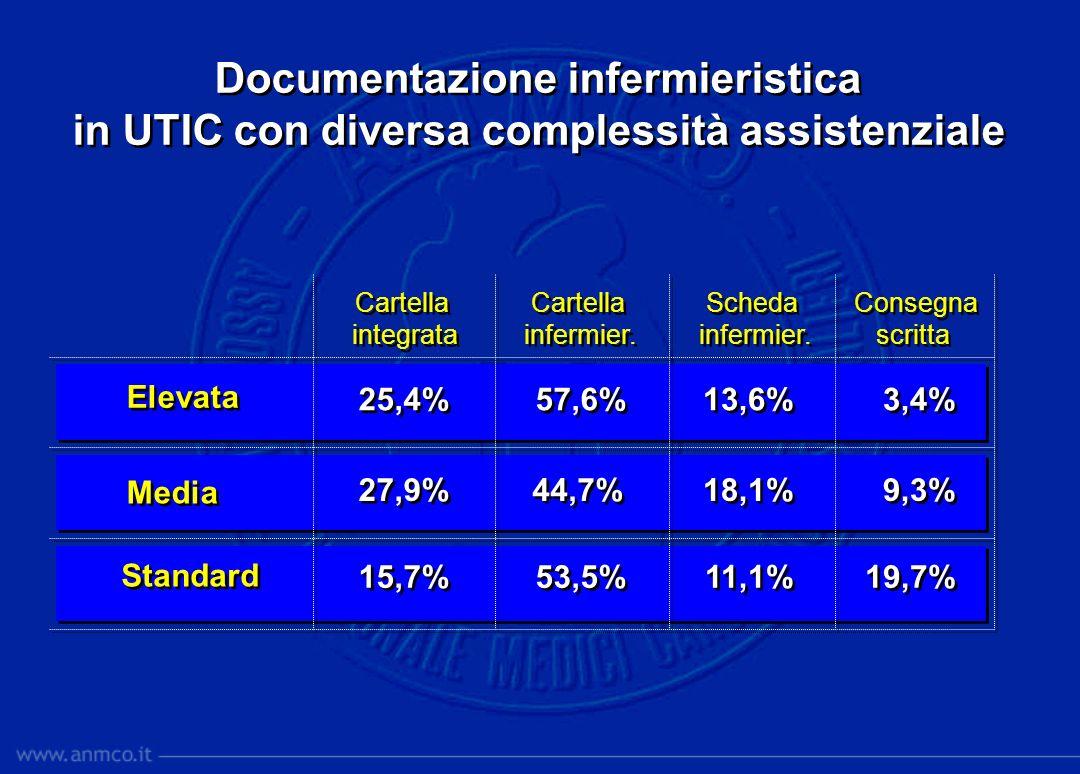 25,4% 27,9% 15,7% 57,6% 44,7% 53,5% 13,6% 18,1% 11,1% 3,4% 9,3% 19,7% Cartella integrata Cartella integrata Cartella infermier. Cartella infermier. Sc