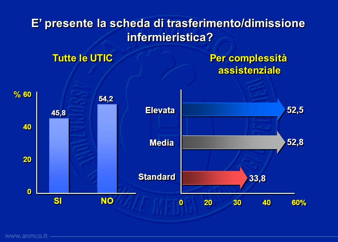 E presente la scheda di trasferimento/dimissione infermieristica? E presente la scheda di trasferimento/dimissione infermieristica? 0 20 30 40 60% 60