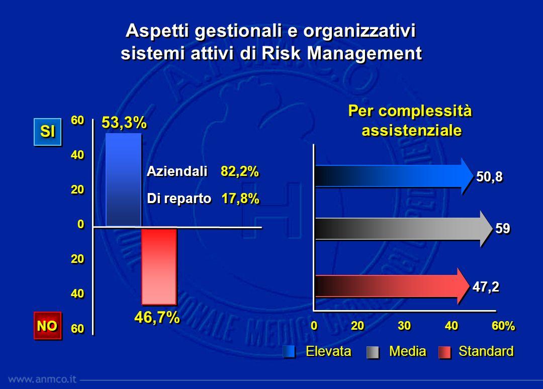 Aspetti gestionali e organizzativi sistemi attivi di Risk Management Aspetti gestionali e organizzativi sistemi attivi di Risk Management 0 20 30 40 6