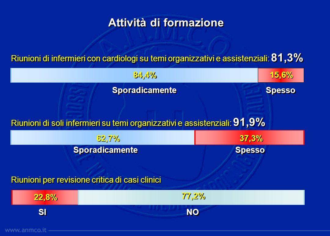 Attività di formazione Riunioni di infermieri con cardiologi su temi organizzativi e assistenziali: 81,3% Riunioni di soli infermieri su temi organizz