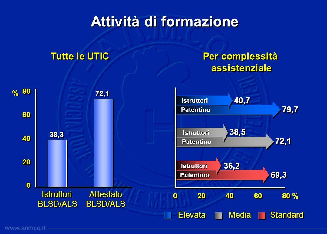 Attività di formazione Istruttori BLSD/ALS Istruttori BLSD/ALS 0 20 40 60 80 % 80 60 40 20 0 80 60 40 20 0 79,7 69,3 72,1 38,3 72,1 Standard Elevata M