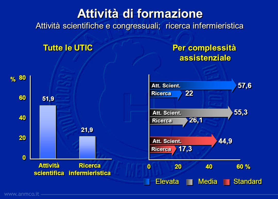 Attività di formazione Attività scientifiche e congressuali; ricerca infermieristica Attività scientifica Attività scientifica 0 20 40 60 % 80 60 40 2