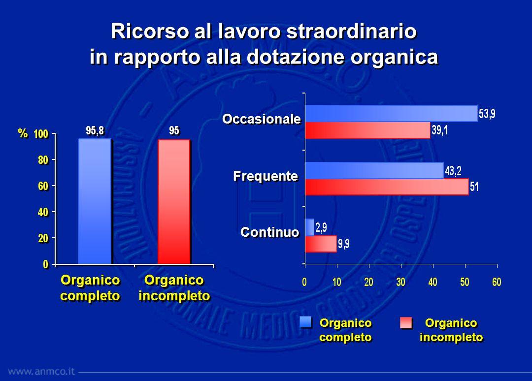 Ricorso al lavoro straordinario in rapporto alla dotazione organica Ricorso al lavoro straordinario in rapporto alla dotazione organica % % Organico c