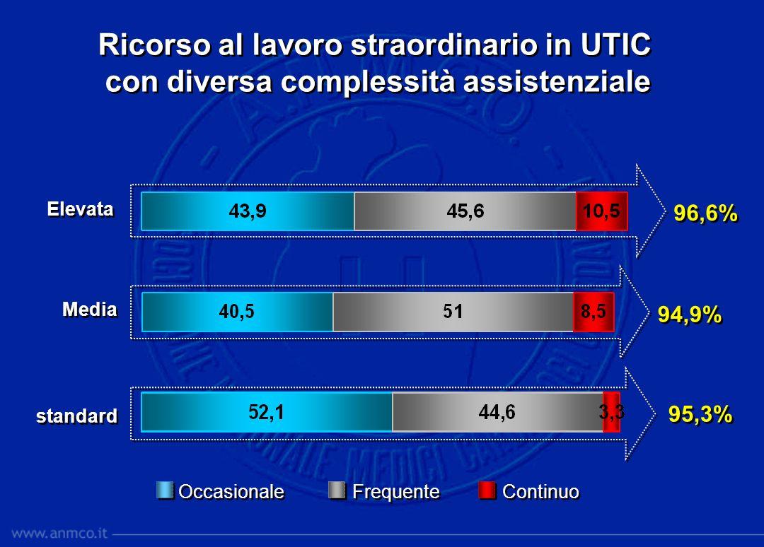 Ricorso al lavoro straordinario in UTIC con diversa complessità assistenziale Ricorso al lavoro straordinario in UTIC con diversa complessità assisten