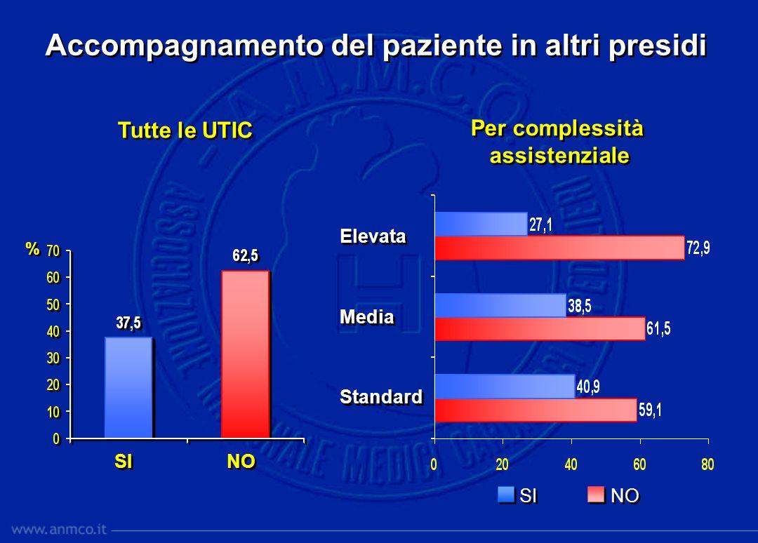 % % SI NO Servizio di pronta disponibilità Tutte le UTIC Per complessità assistenziale Per complessità assistenziale Elevata Media Standard Elevata Media Standard SI NO