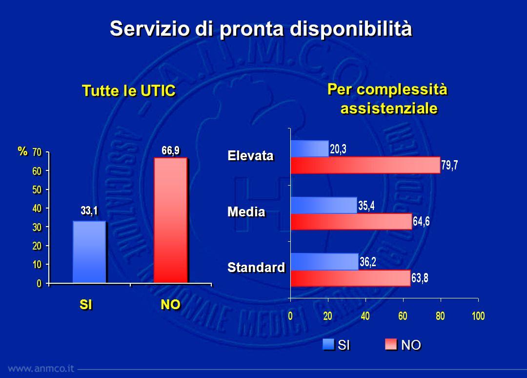 % % SI NO Servizio di pronta disponibilità Tutte le UTIC Per complessità assistenziale Per complessità assistenziale Elevata Media Standard Elevata Me