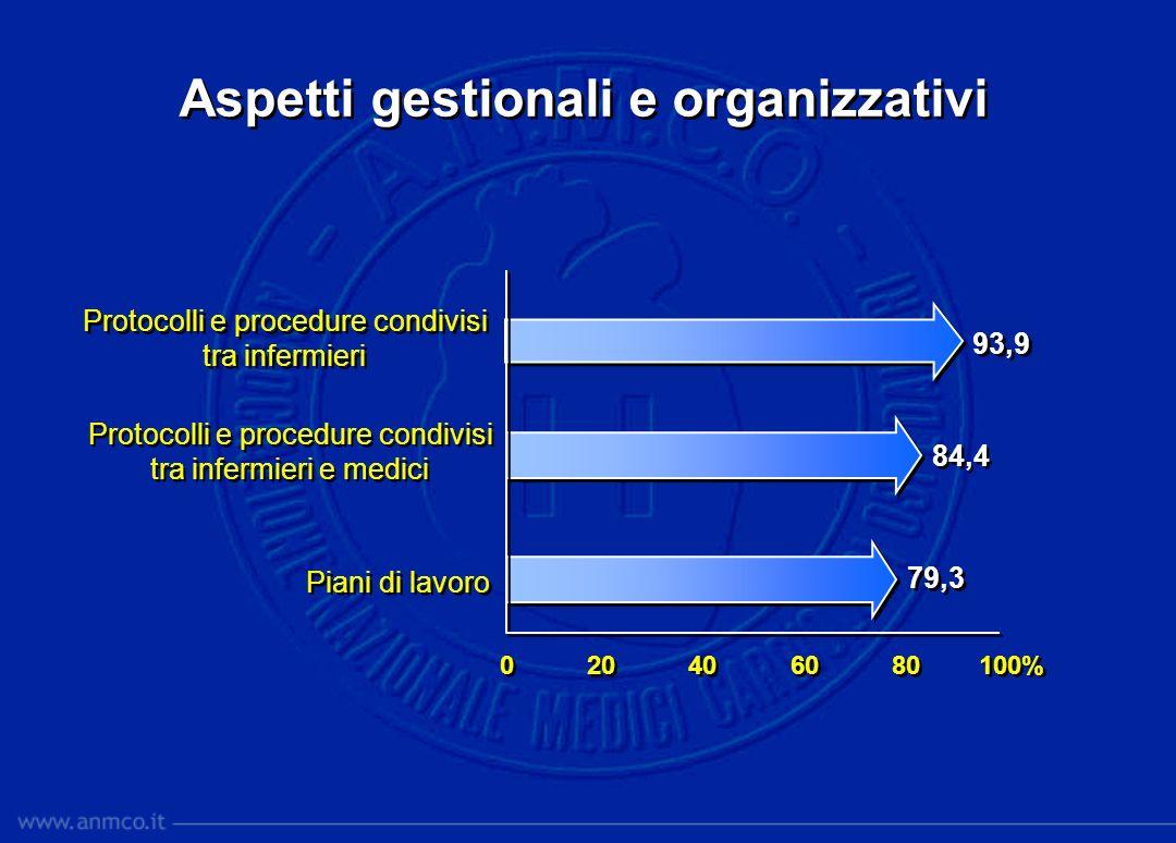 Aspetti gestionali e organizzativi Protocolli e procedure condivisi tra infermieri Protocolli e procedure condivisi tra infermieri Protocolli e proced