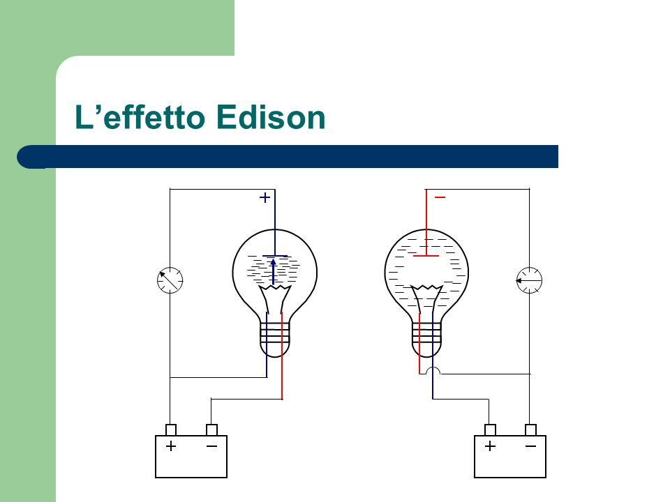 La spiegazione delleffetto Edison La lampadina è connessa in entrambi i casi allalimentazione; nel circuito di sinistra lelemento metallico allinterno del bulbo è connesso al polo positivo, mentre in quello di destra lo è al polo negativo.