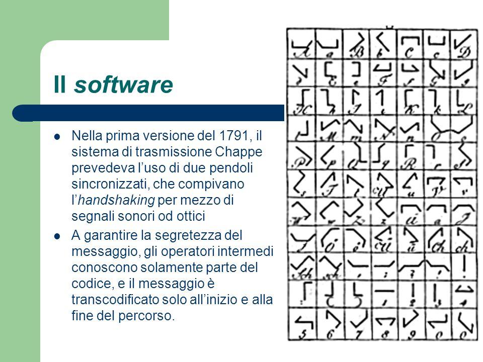 Il software Nella prima versione del 1791, il sistema di trasmissione Chappe prevedeva luso di due pendoli sincronizzati, che compivano lhandshaking p