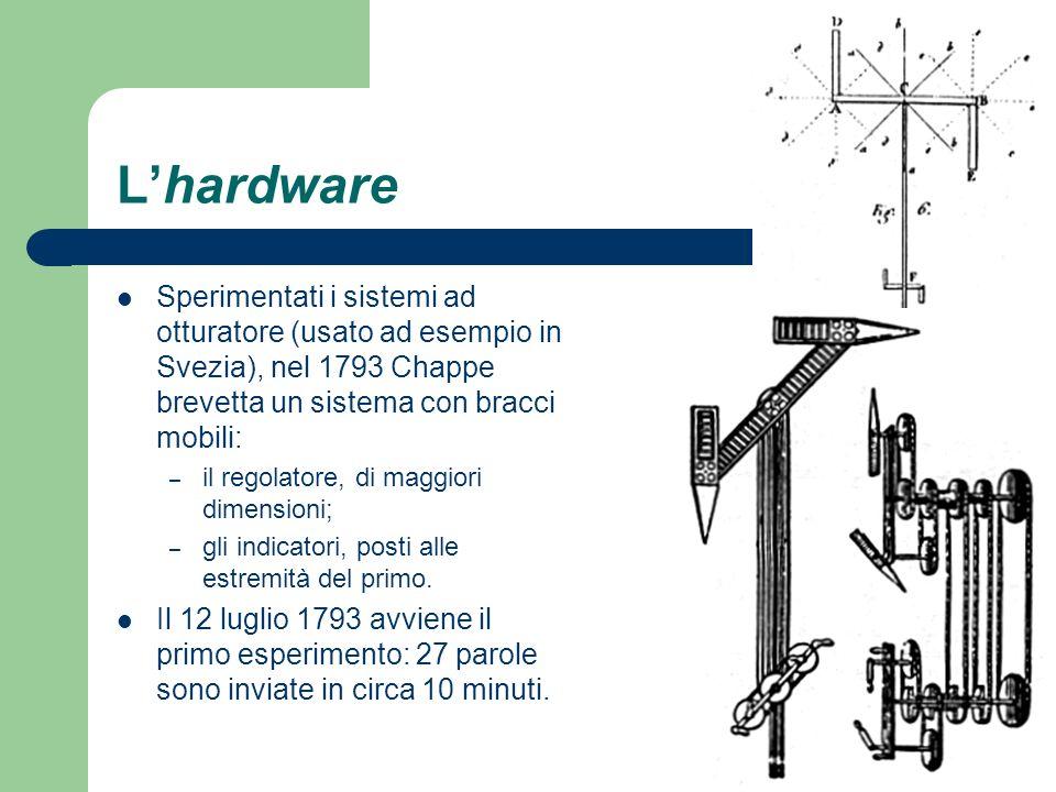 Lhardware Sperimentati i sistemi ad otturatore (usato ad esempio in Svezia), nel 1793 Chappe brevetta un sistema con bracci mobili: – il regolatore, d