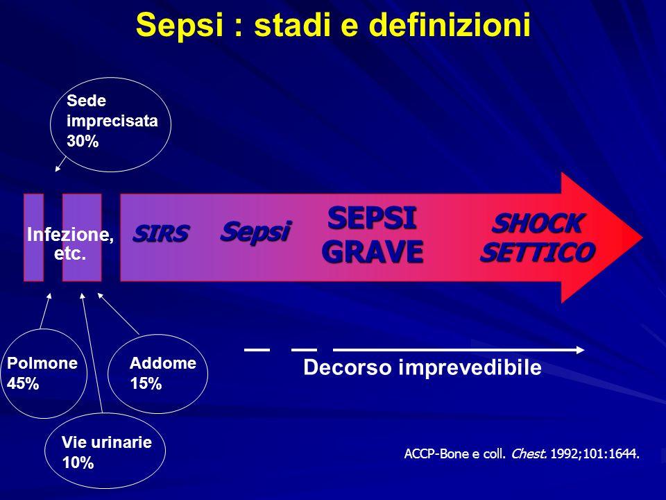Sepsi SIRS SEPSI GRAVE SHOCK SETTICO Sepsi : stadi e definizioni Infezione, etc. ACCP-Bone e coll. Chest. 1992;101:1644. Polmone 45% Addome 15% Vie ur