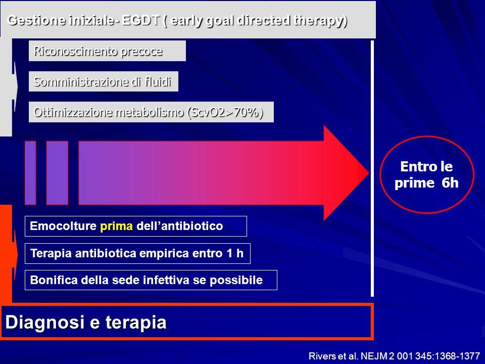 Gestione iniziale- EGDT ( early goal directed therapy) Entro le prime 6h Emocolture prima dellantibiotico Bonifica della sede infettiva se possibile T