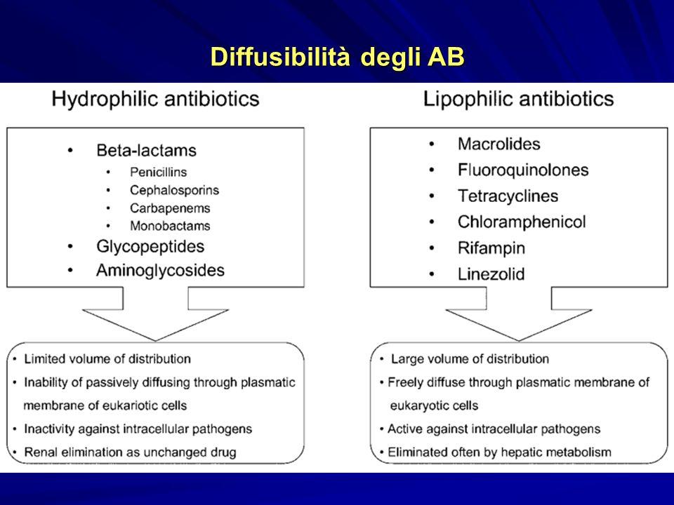 Diffusibilità degli AB