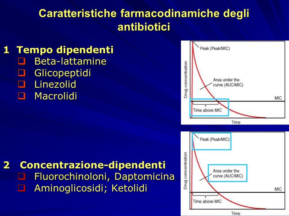 Caratteristiche farmacodinamiche degli antibiotici 1 Tempo dipendenti Beta-lattamine Beta-lattamine Glicopeptidi Glicopeptidi Linezolid Linezolid Macr