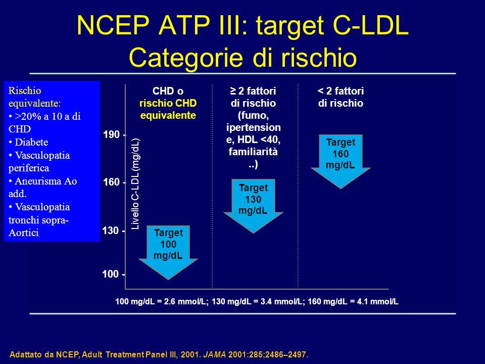 NCEP ATP III: target C-LDL Categorie di rischio Adattato da NCEP, Adult Treatment Panel III, 2001. JAMA 2001:285;2486–2497. CHD o rischio CHD equivale