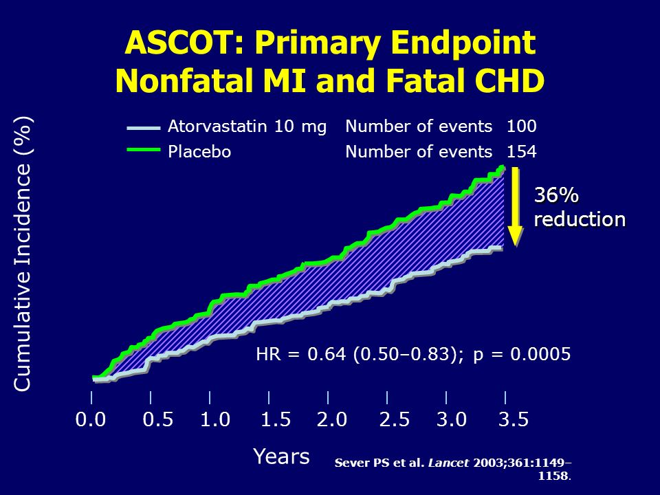 Cumulative Incidence (%) Years ASCOT: Primary Endpoint Nonfatal MI and Fatal CHD 0.00.51.01.52.02.53.03.5 Atorvastatin 10 mg Number of events100 Place