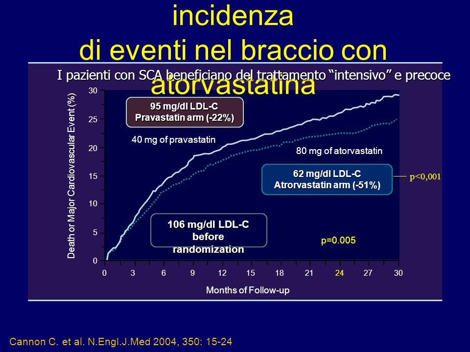 Studio PROVE-IT: minore incidenza di eventi nel braccio con atorvastatina 106 mg/dl LDL-C before randomization 95 mg/dl LDL-C Pravastatin arm (-22%) 6