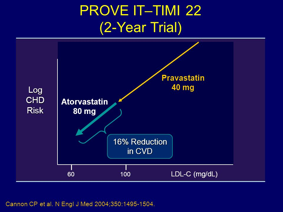 PROVE IT–TIMI 22 (2-Year Trial) Cannon CP et al. N Engl J Med 2004;350:1495-1504. Pravastatin 40 mg 16% Reduction in CVD Atorvastatin 80 mg 100 LDL-C