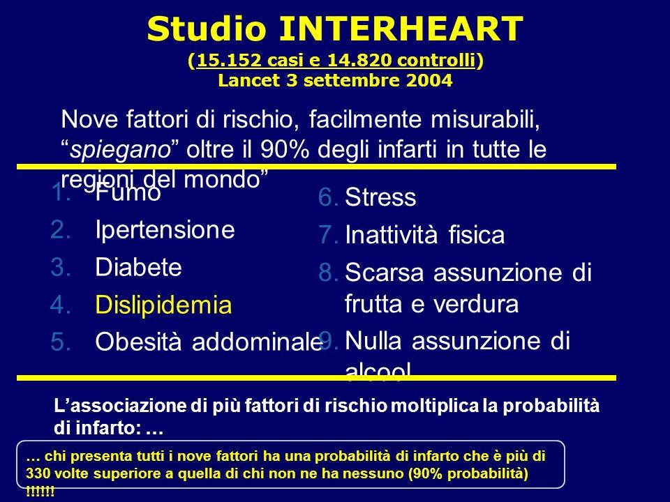 … chi presenta tutti i nove fattori ha una probabilità di infarto che è più di 330 volte superiore a quella di chi non ne ha nessuno (90% probabilità)