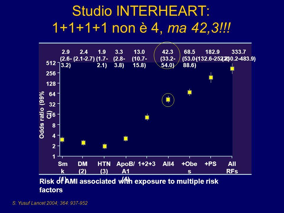 S. Yusuf Lancet 2004; 364: 937-952 Studio INTERHEART: 1+1+1+1 non è 4, ma 42,3!!! Risk of AMI associated with exposure to multiple risk factors Sm k (