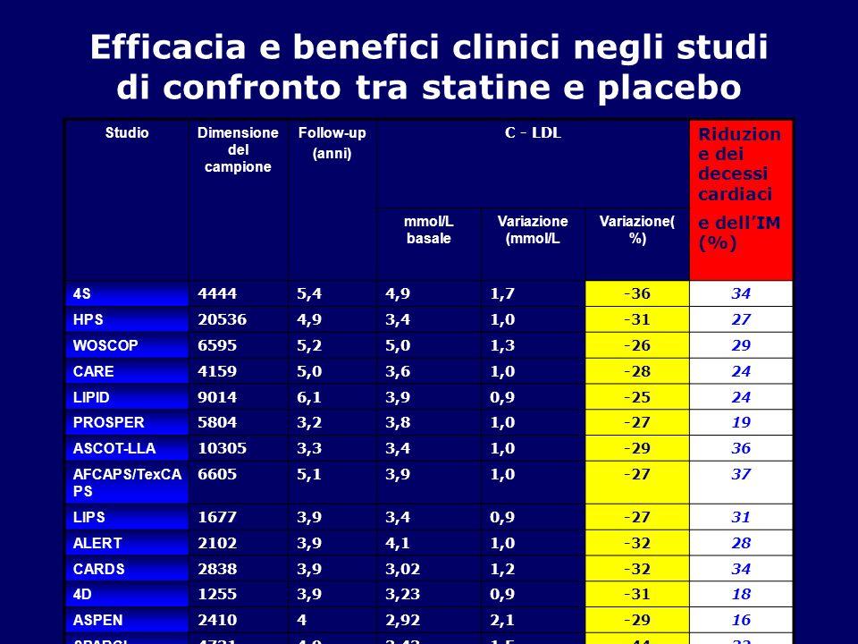 Efficacia e benefici clinici negli studi di confronto tra statine e placebo StudioDimensione del campione Follow-up (anni) C - LDL Riduzion e dei dece