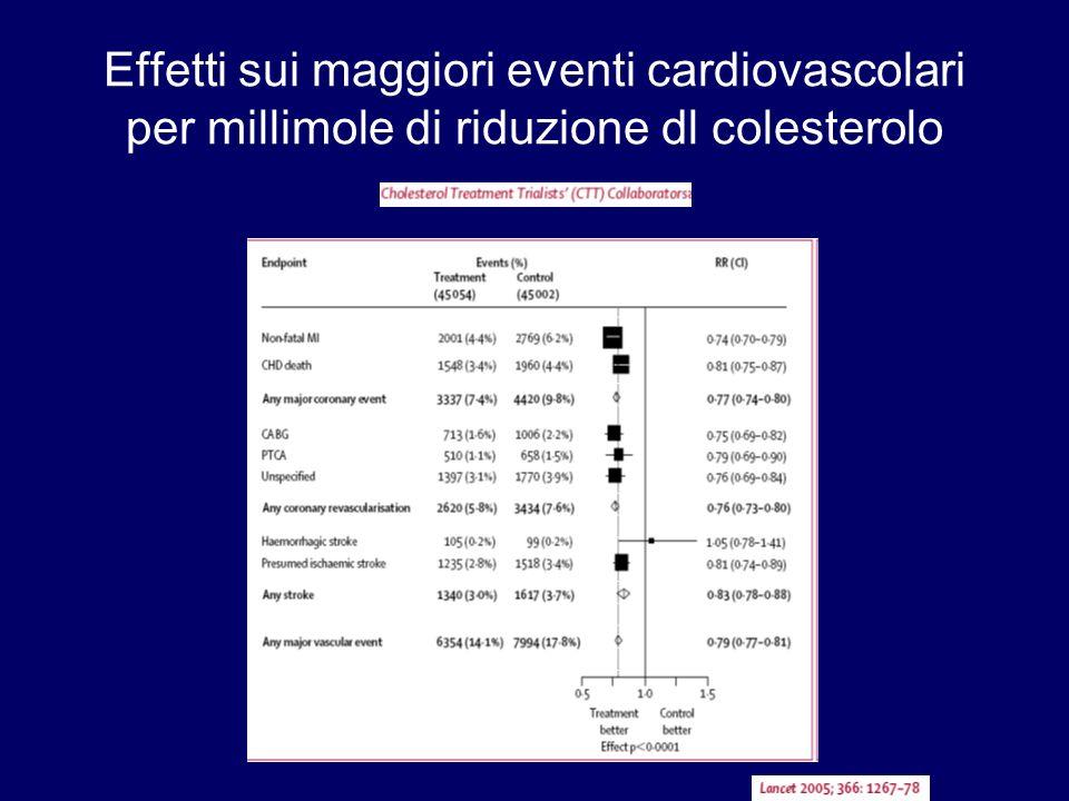 Effetti sui maggiori eventi cardiovascolari per millimole di riduzione dl colesterolo