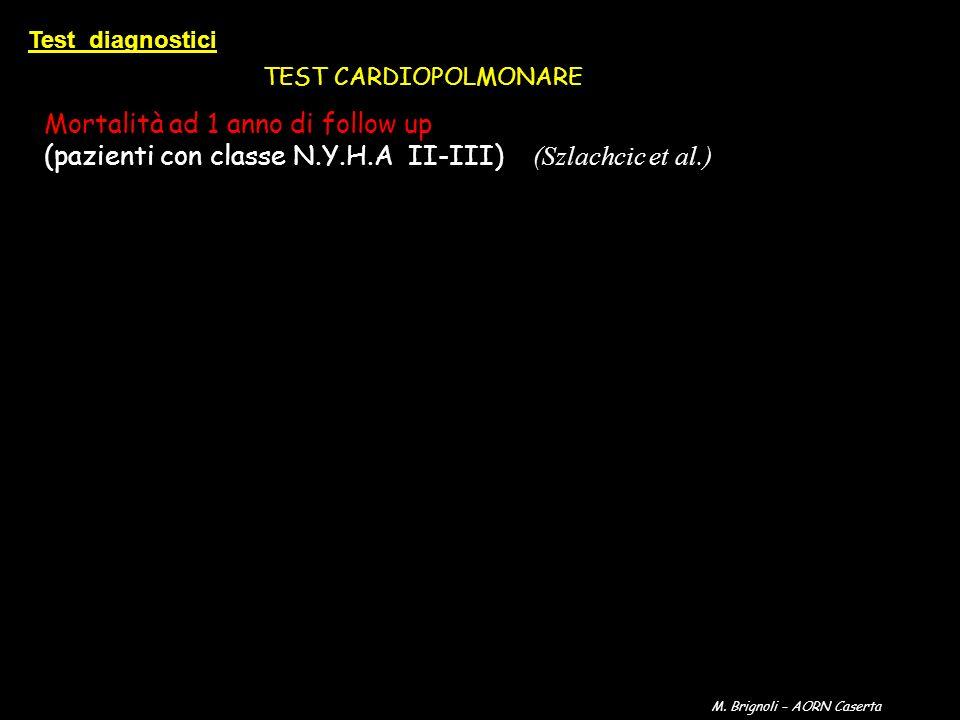 Mortalità ad 1 anno di follow up (pazienti con classe N.Y.H.A II-III) (Szlachcic et al.) TEST CARDIOPOLMONARE Test diagnostici M. Brignoli – AORN Case