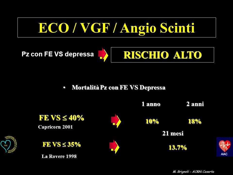 ECO / VGF / Angio Scinti Mortalità Pz con FE VS DepressaMortalità Pz con FE VS Depressa FE VS 40% Capricorn 2001 FE VS 35% 13.7% 13.7% La Rovere 1998