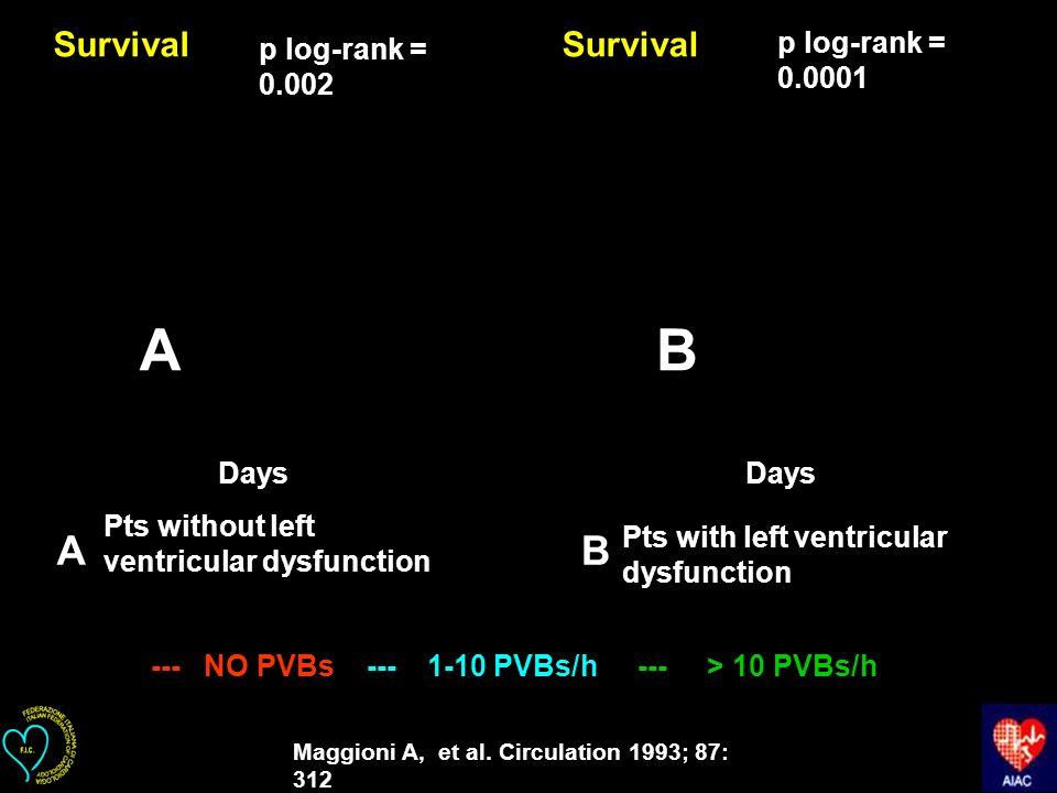 Survival Days --- NO PVBs --- 1-10 PVBs/h --- > 10 PVBs/h Maggioni A, et al. Circulation 1993; 87: 312 AB Survival p log-rank = 0.0001 p log-rank = 0.