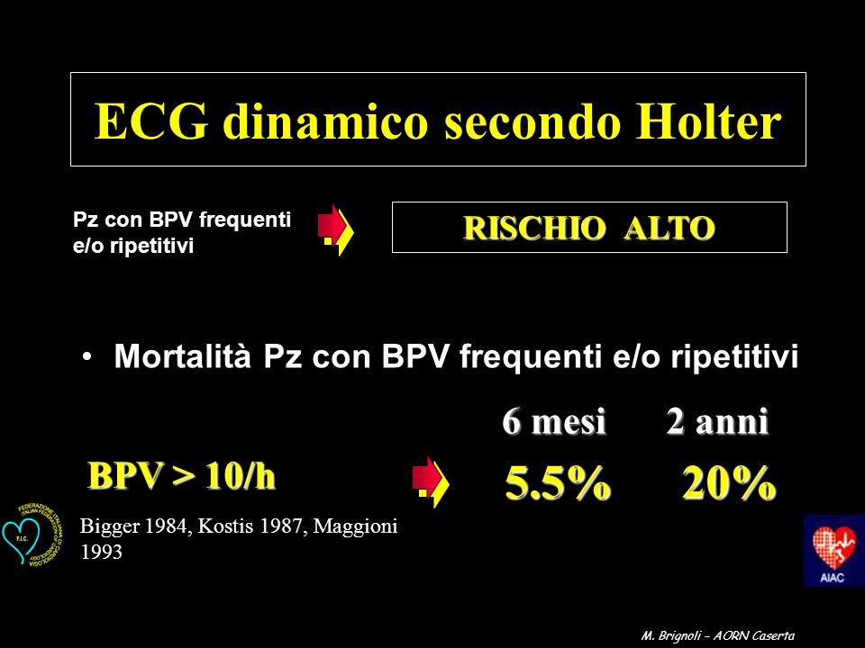 BPV > 10/h 20% 20%5.5% Bigger 1984, Kostis 1987, Maggioni 1993 6 mesi 2 anni Mortalità Pz con BPV frequenti e/o ripetitivi ECG dinamico secondo Holter