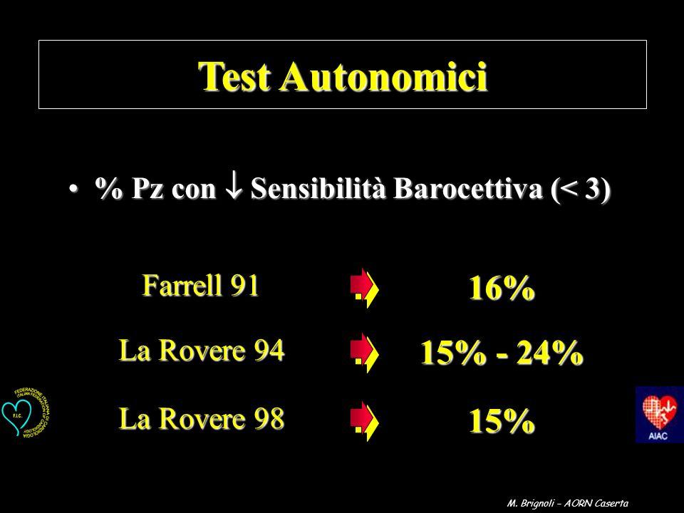 Test Autonomici % Pz con Sensibilità Barocettiva (< 3)% Pz con Sensibilità Barocettiva (< 3) Farrell 91 16% 16% La Rovere 94 15% - 24% 15% - 24% La Ro