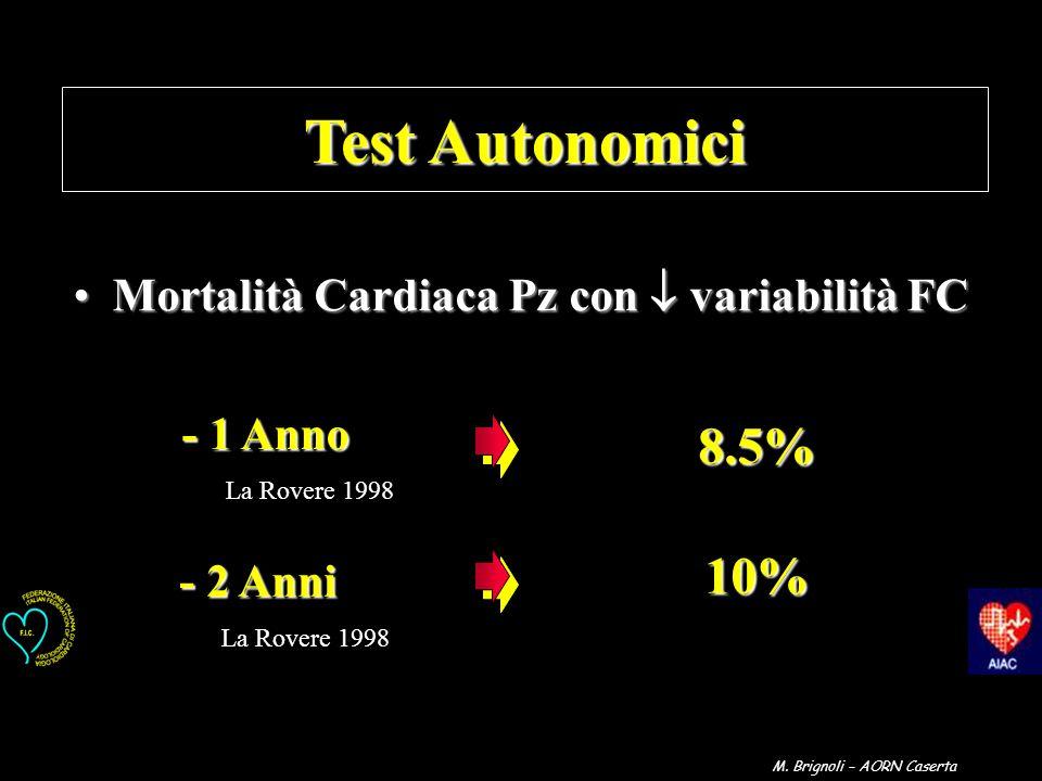 - 2 Anni - 1 Anno 8.5% 8.5% 10% 10% La Rovere 1998 Test Autonomici Mortalità Cardiaca Pz con variabilità FCMortalità Cardiaca Pz con variabilità FC M.
