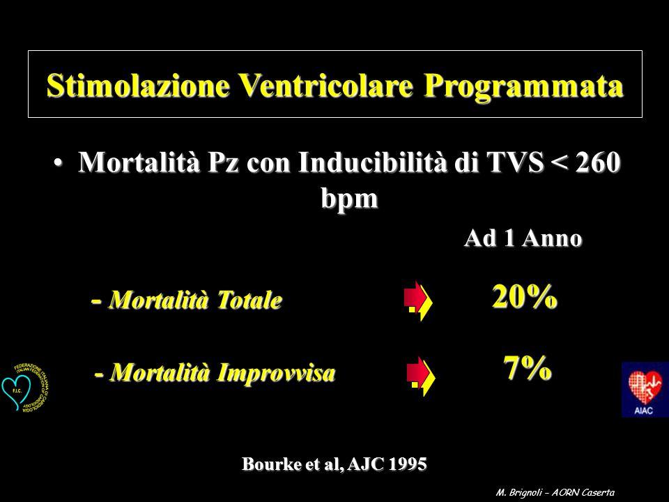 - Mortalità Totale - Mortalità Totale - Mortalità Improvvisa - Mortalità Improvvisa 20% 7% Ad 1 Anno Stimolazione Ventricolare Programmata Mortalità P