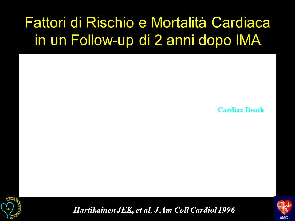 Fattori di Rischio e Mortalità Cardiaca in un Follow-up di 2 anni dopo IMA Cardiac Death Hartikainen JEK, et al. J Am Coll Cardiol 1996
