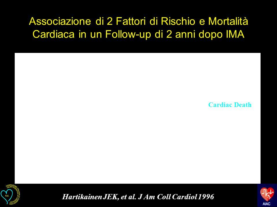 Associazione di 2 Fattori di Rischio e Mortalità Cardiaca in un Follow-up di 2 anni dopo IMA Cardiac Death Hartikainen JEK, et al. J Am Coll Cardiol 1