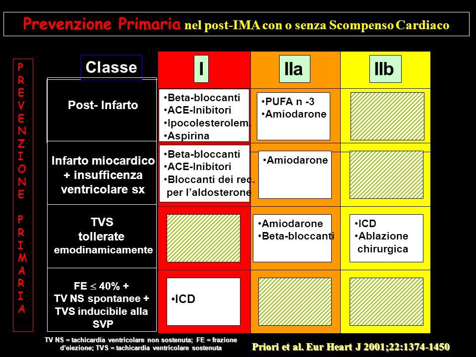 Prevenzione Primaria nel post-IMA con o senza Scompenso Cardiaco IIIaIIb Classe PUFA n -3 Amiodarone Beta-bloccanti ACE-Inibitori Ipocolesterolem. Asp