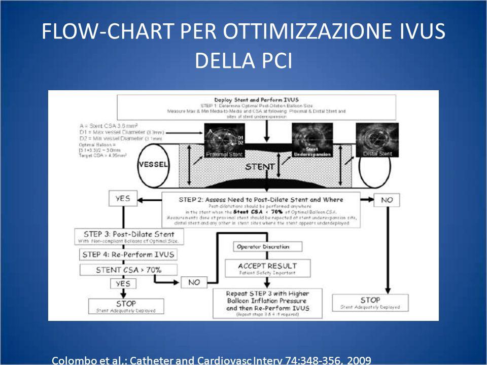 FLOW-CHART PER OTTIMIZZAZIONE IVUS DELLA PCI Colombo et al,: Catheter and Cardiovasc Interv 74:348-356, 2009
