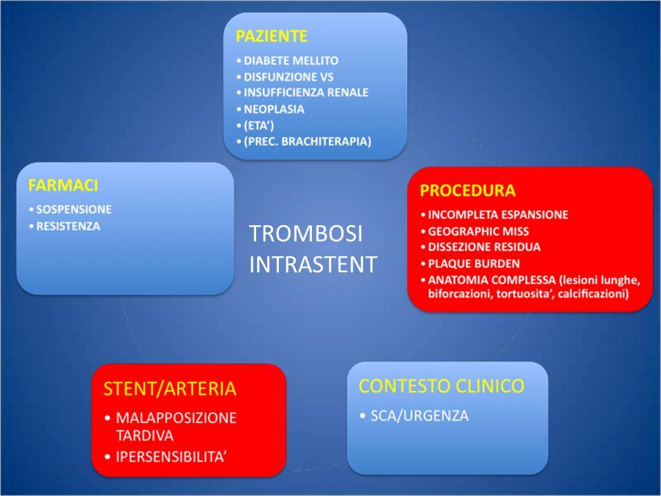 TERAPIA DELLA TROMBOSI INTRASTENT RICONOSCERE IL MECCANISMO FASE ACUTA – TROMBOASPIRAZIONE – INIBITORI IIb/IIIa – OTTIMIZZAZIONE PROCEDURA TERAPIA DI MANTENIMENTO – INCREMENTO DOSE CLOPIDOGREL (carico e mantenimento) OPPURE – UTILIZZO ALTRI FARMACI (PRASUGREL, TICAGRELOR)