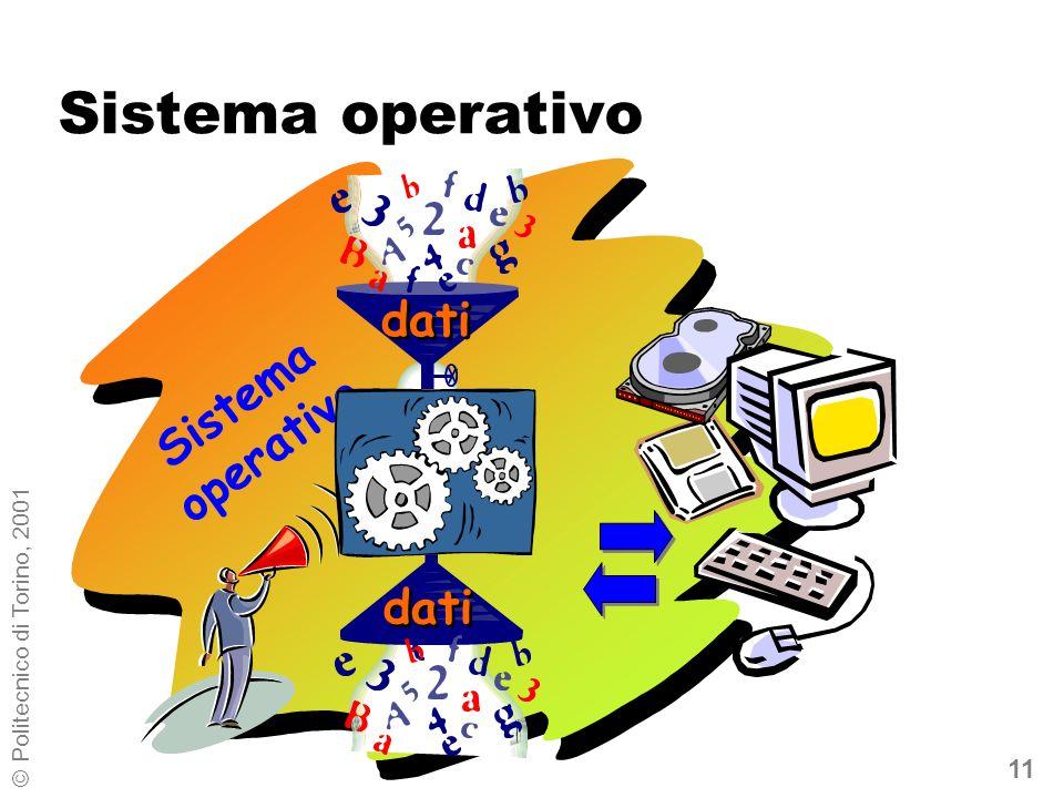 11 © Politecnico di Torino, 2001 Sistema operativo Sistema operativo dati CPU dati