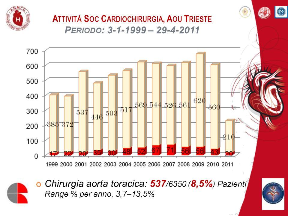 A TTIVITÀ S OC C ARDIOCHIRURGIA, A OU T RIESTE C HIRURGIA A ORTA A SCENDENTE 531 Pazienti (F =136, 25,6%) Età: 64,7±12,2 anni Reinterventi: 4,3% Procedure associate: 15,3% Priorità chirurgica: Elezione: 337 (63,5%) Urgenza: 94 (17,7%) Emergenza: 100 (18,8%) Mortalità a 30 giorni: 8,7% Mortalità attesa (EuroSCORE logistico): 16,6±12,6%