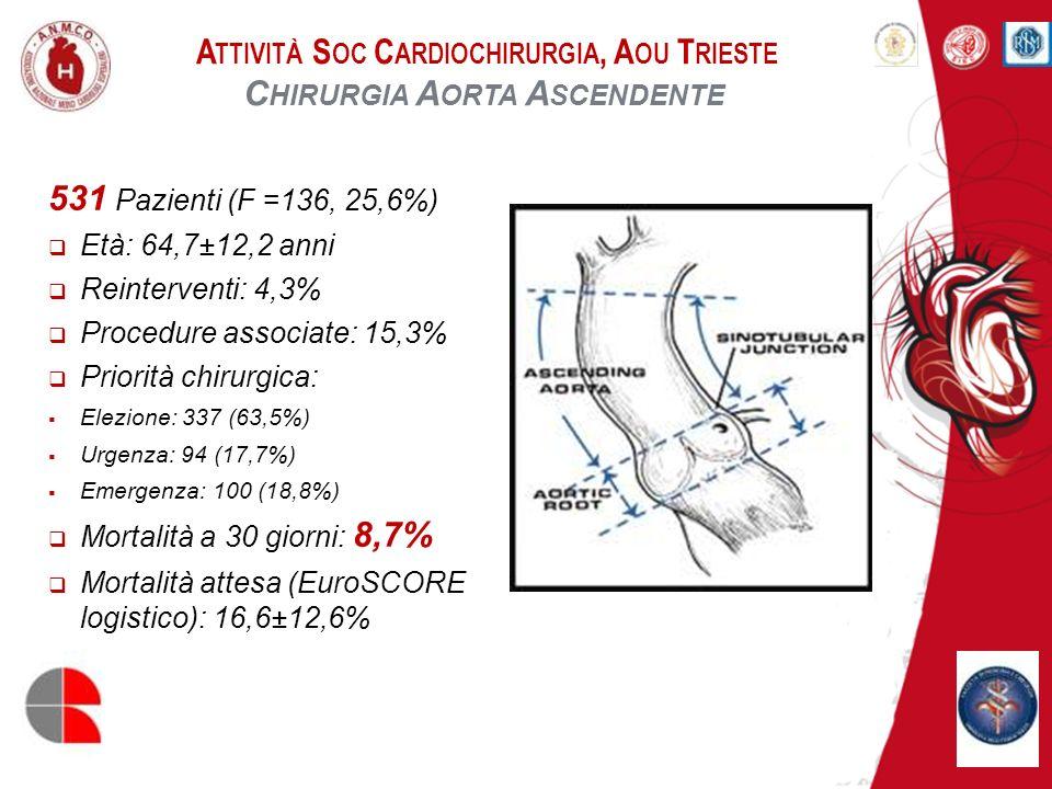 A TTIVITÀ S OC C ARDIOCHIRURGIA, A OU T RIESTE C HIRURGIA A ORTA A SCENDENTE 80 Pazienti (F = 20, 25%) Chirurgia v.