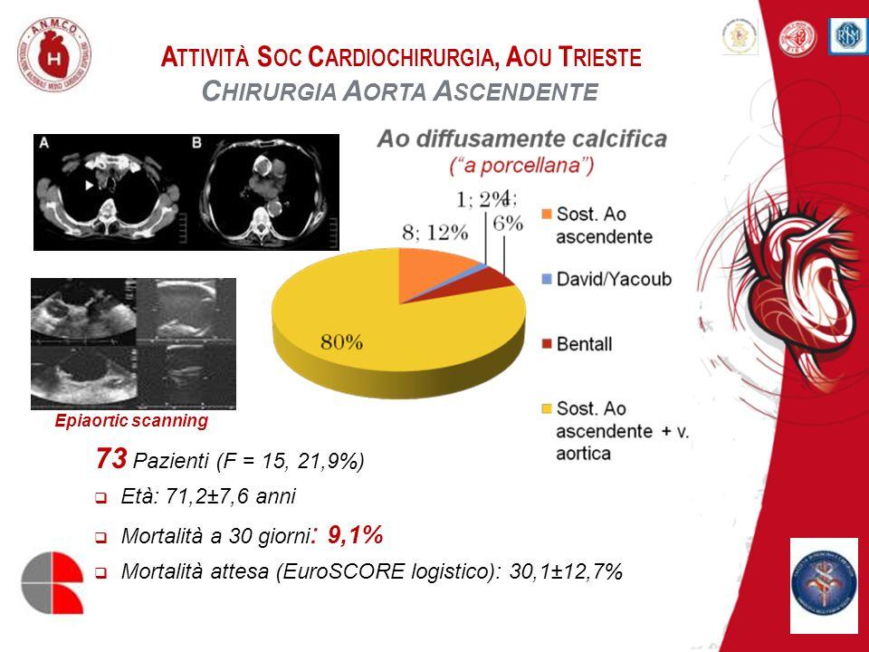 A TTIVITÀ S OC C ARDIOCHIRURGIA, A OU T RIESTE C HIRURGIA A ORTA A SCENDENTE 73 Pazienti (F = 15, 21,9%) Età: 71,2±7,6 anni Mortalità a 30 giorni : 9,