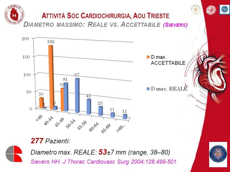 A TTIVITÀ S OC C ARDIOCHIRURGIA, A OU T RIESTE C HIRURGIA A ORTA A SCENDENTE 87 (16,4%) Pazienti: Sostituzione arco aortico (parziale/totale) 394 (74,2%) Pazienti: Arresto di circolo ipotermico Perfusione cerebrale selettiva, 106 casi; Retroperfusione cavale, 255 casi