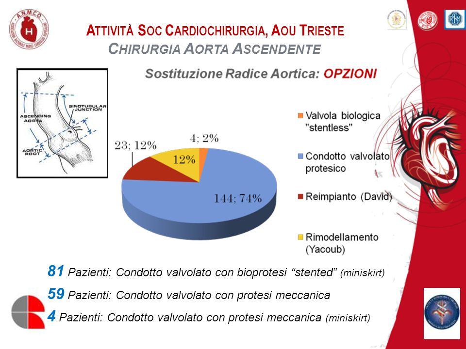A TTIVITÀ S OC C ARDIOCHIRURGIA, A OU T RIESTE C HIRURGIA A ORTA A SCENDENTE A ORTIC V ALVE -S PARING O PERATIONS Reimpianto (David) 23 Pazienti (F = 3, 13%) Età: 59,6±9,2 anni Mortalità a 30 giorni: 4,3% Mortalità attesa (EuroSCORE logistico): 8,1±4,9% Rimodellamento (Yacoub) 23 Pazienti (F = 5, 21,7%) Età: 59,0±12,4 anni Mortalità a 30 giorni: 4,3% Mortalità attesa (EuroSCORE logistico): 9,6±6,2%