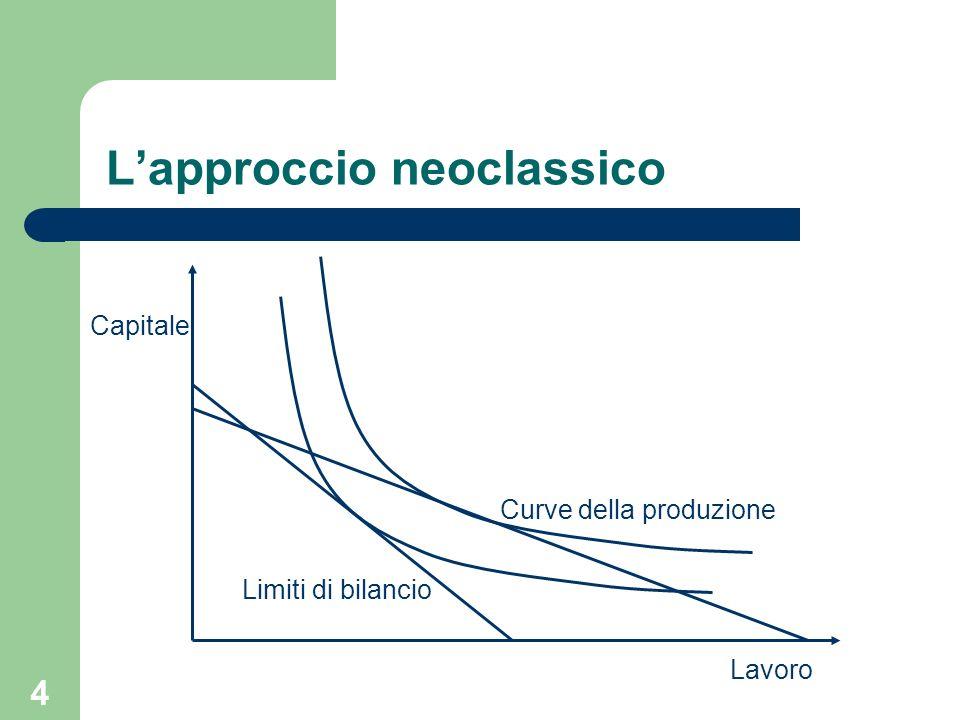 4 Lapproccio neoclassico Capitale Lavoro Curve della produzione Limiti di bilancio