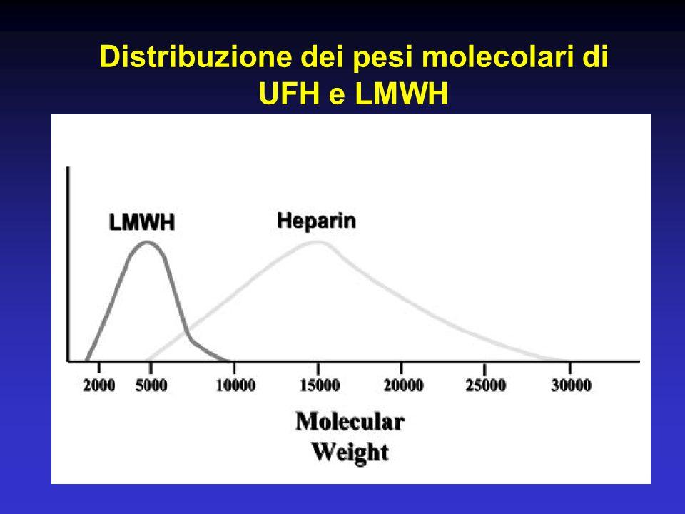 Distribuzione dei pesi molecolari di UFH e LMWH