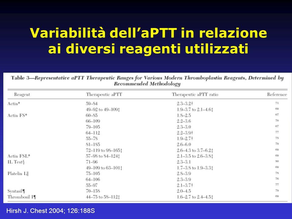 Variabilità dellaPTT in relazione ai diversi reagenti utilizzati Hirsh J. Chest 2004; 126:188S