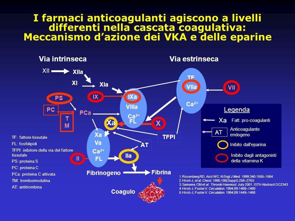 Inibito dalleparina Inibito dagli antagonisti della vitamina K Fatt. pro-coagulanti Xa Anticoagulante endogeno AT Legenda I farmaci anticoagulanti agi