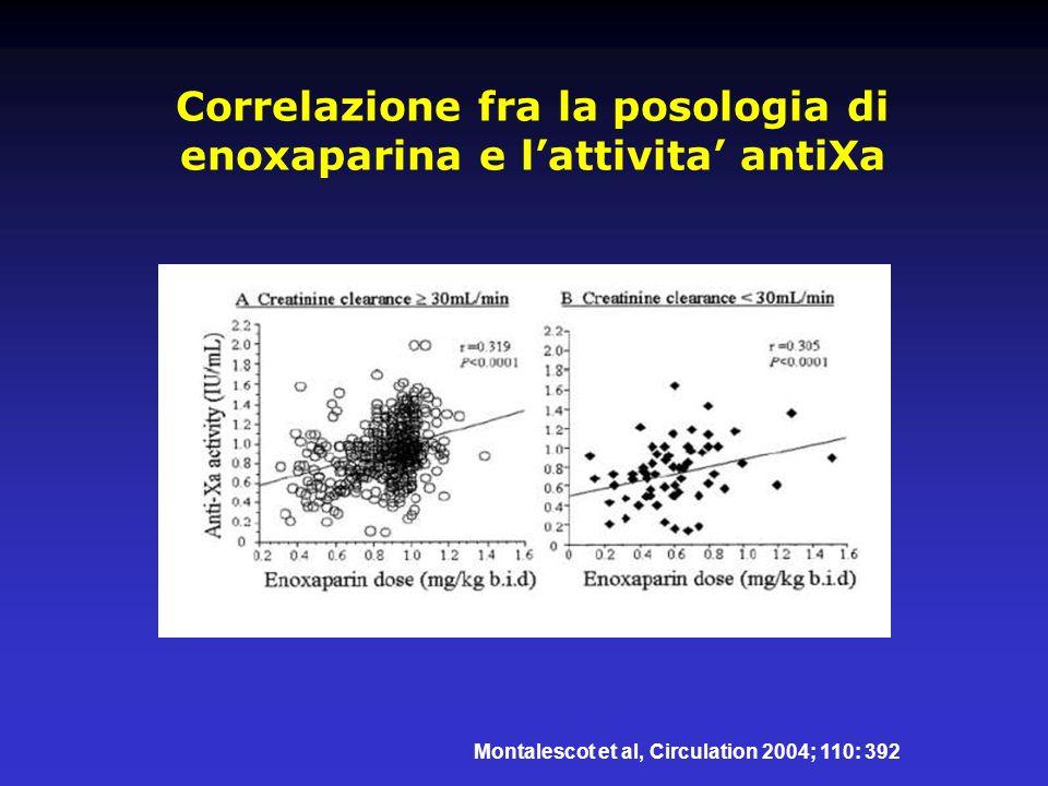 Montalescot et al, Circulation 2004; 110: 392 Correlazione fra la posologia di enoxaparina e lattivita antiXa